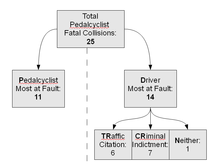 Most at Fault driver / bicyclists collisions Arizona 2009