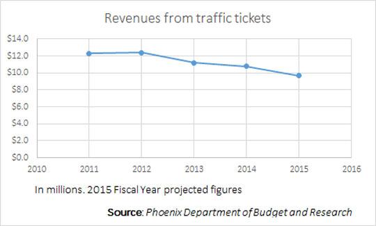 Revenue from Traffic Fines | Arizona Bike Law