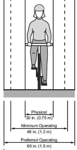 from Figure 3-1 Bicyclist Operating Space (widths), AASHTO Guide (2012). Minimum Operating space 48""